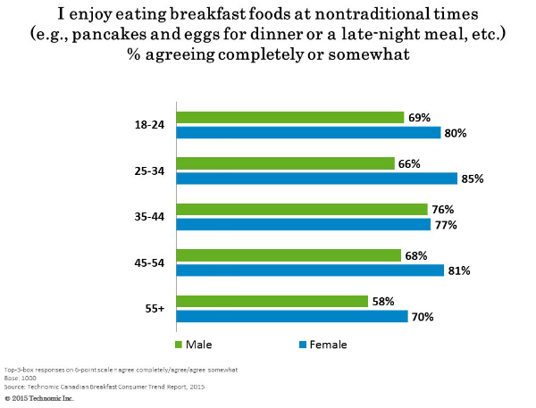 The popularity of all-day breakfast