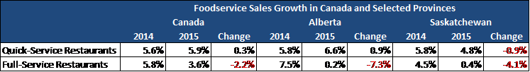 foodservice sales growth in Canada and selected provinces