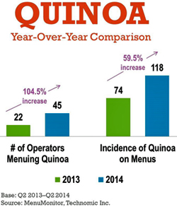 Quinoa: year over year comparison of this ancient grain