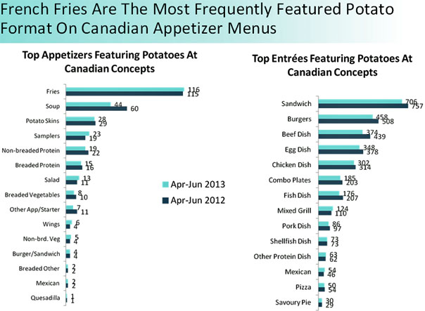 French fries are the most frequently freatured potato format on Canadain appetizer menus