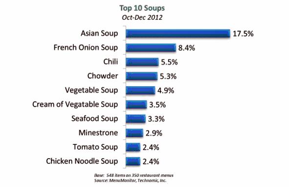 Top 10 soups on Canadian restaurant menus