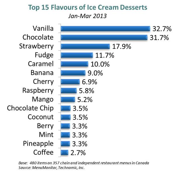 Top 15 flavours of ice cream desserts on Canadian restaurant menus