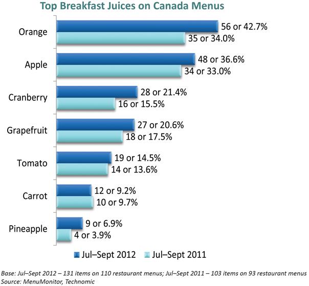 top breakfast juices on Canadian Menus