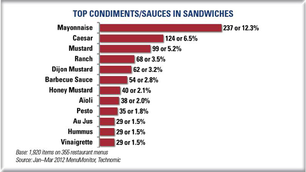 top condiments/sauces in sandwiches at Canadian restaurants