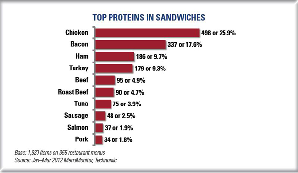 Top proteins in sandwiches on Canadian restaurant menus
