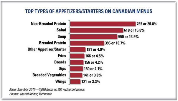 Non-breaded proteins appear as the most frequently featured appetizer or starter on Canadian restaurant menus.